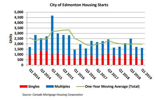 Edmonton Housing Market