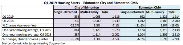 Edmonton Housing
